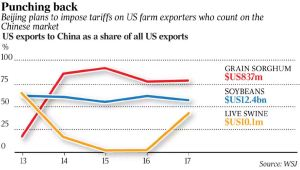 wsj-china-imposes-teriffs-gran-soybeans-pigs