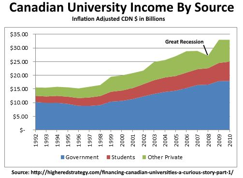 Canadian-University-Income-By-Source-1992-2010-Inflation-Adjusted-tuition-government-private-funding