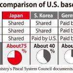 german-japan-south-korea-italy-us-troop-base-cost-sharing