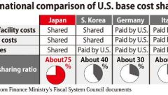 german-japan-south-korea-italy-us-troop-base-cost-sharing