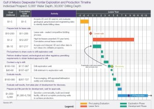 gulf-of-mexico-oil-drilling-timeline-costs