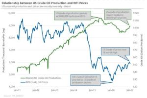 us-crude-oil-production-vs-price-2011-2017