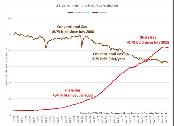 Are We Hitting Peak Oil… Again? – Partisan Issues