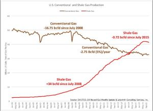 us-shale-tight-oil-vs-conventional-producution-2003-2015