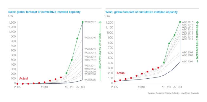 cumulative-solar-wind-power-actual-vs-predicted