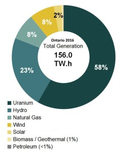 electricity-generation-hydro-wind-solar-natgas-coal-2016-Ontario