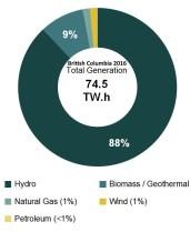 electricity-generation-hydro-wind-solar-natgas-coal-2016-bc