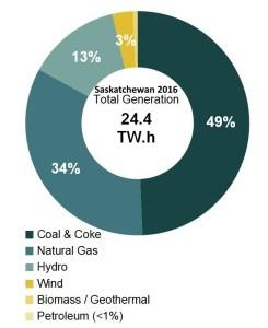 electricity-generation-hydro-wind-solar-natgas-coal-2016-saskatchewan