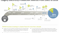 enmax-calgary-electricity-production-sources-2001-2016-coal-gas-wind-solar