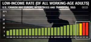 low-income-rate-us-canada-eu-oecd