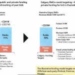 calgary-2026-olympics-funding-summary