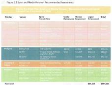 calgary-2026-olympics-venue-usage-spending