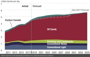 canadian-oil-production-oil-sands-conventional2011-2035