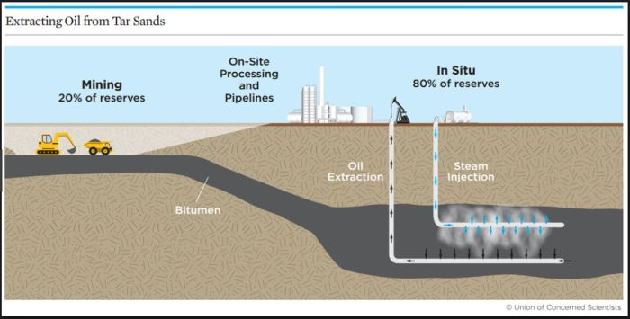 oil-sands-extraction-in-situ