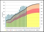 research-gate-oil-sands-production-future-2005-2030