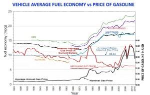 vehicle-fuel-economy-vs-price-of-gasoline-1923-2015