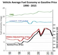 vehicle-fuel-economy-vs-price-of-gasoline-1990-2015