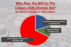 who-pays-the-bill-for-calgary-2026-olympic-bid-oct-2018-estimates