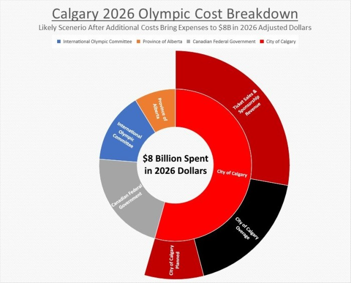 Calgary 2026 Olympic Cost Breakdown - 2026 Dollars
