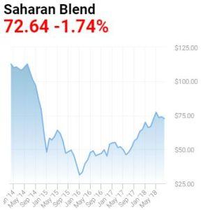africa-sahara-blend-oil-price-2014-2018
