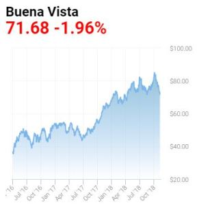 california-buena-vista-oil-price-2016-2018
