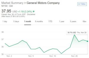 gm-stock-price