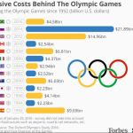 olympic-cost-overruns-1992-2016
