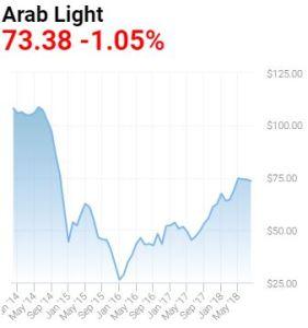 saudi-arab-light-oil-price-2014-2018