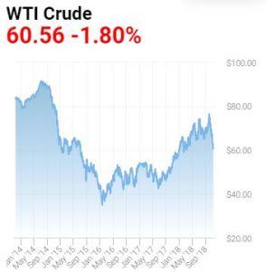 wti-oil-price-2014-2018