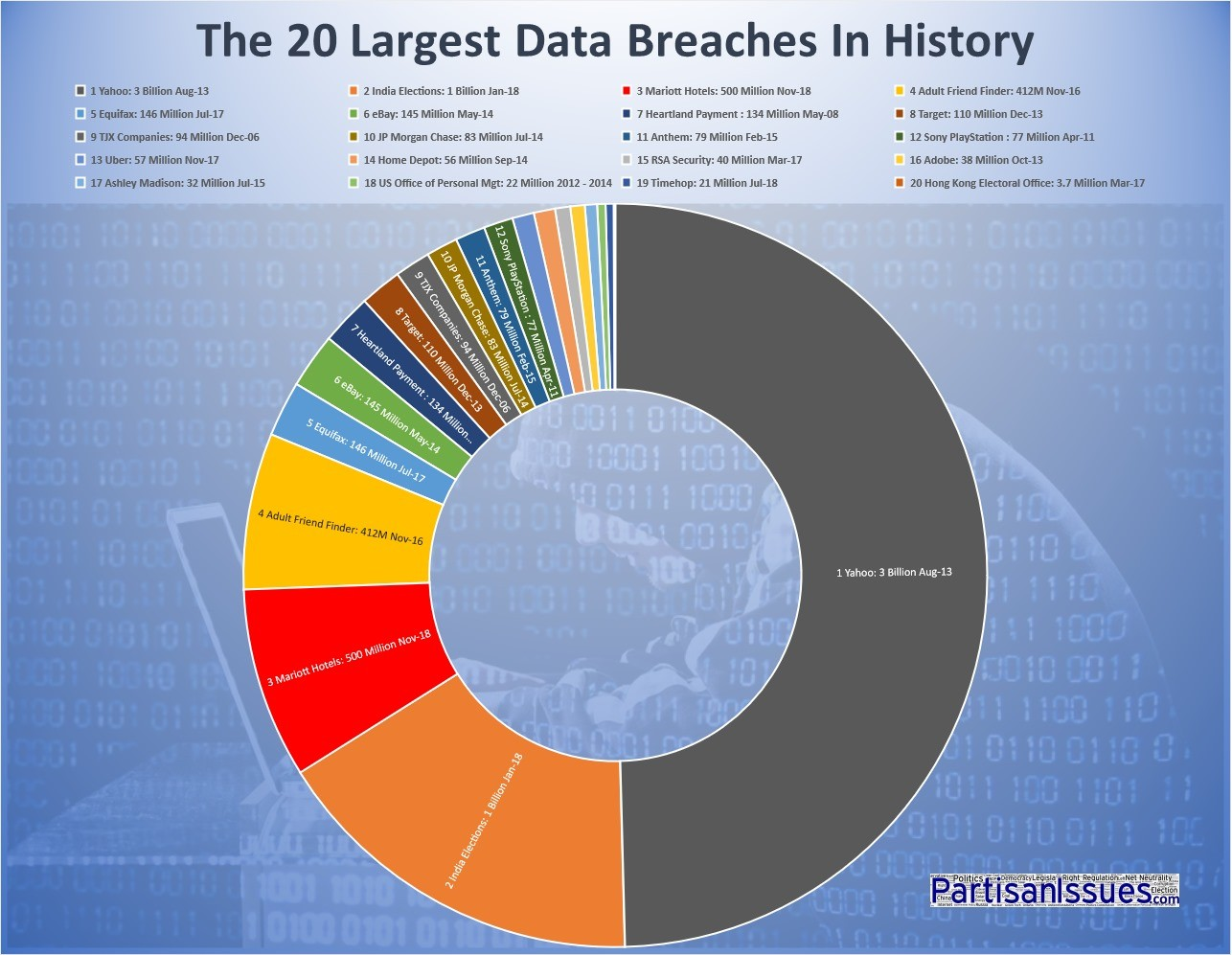 The 20 Largest Data Breaches In History – Partisan Issues