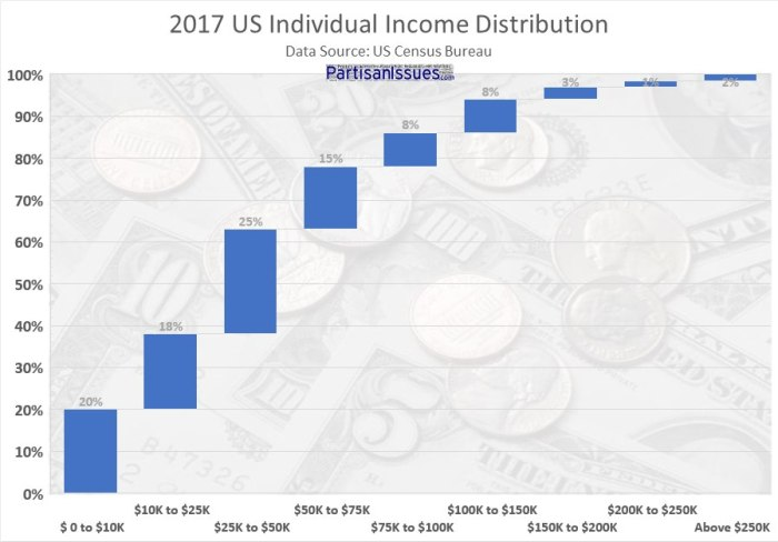 2017-US-Income-Distribution