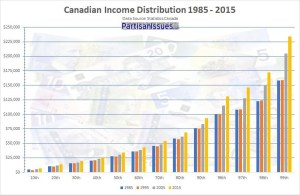 Canadian-income-distribution-1985-2015