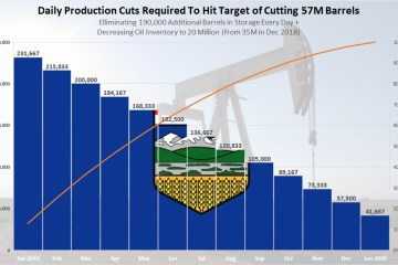 Top 10 Things You Need to Know About the Alberta Oil Production Cuts