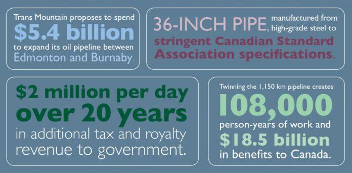 Progressive Contractors Association of Canada Trans Mountain Info Graphic