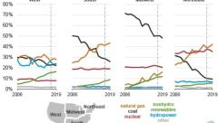 coal-consumption-decline-2006-2019-us-regions