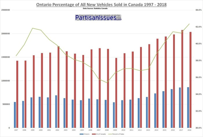 Ontario Percentage of All New Vehicles Sold In Canada 1997 - 2018