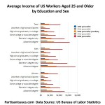 Average Income of US Workers 25 and older By Level of Education and Sex