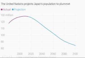 Japan Population 1990-2100