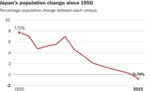Japan Population Growth Decline 1950 2015