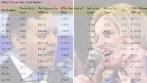 Jason Kenny UCP vs Rachel Notely NDP Alberta Spending