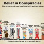 Americans Belief in Conspiracies - 911 - JFK - Alliens - AIDS - Moon Landing