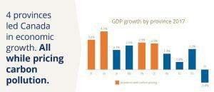canadian provinces - carbon tax economic growth