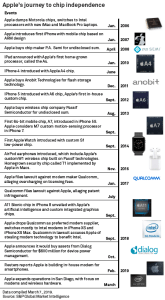 Apple Timeline To Manufacturing Computer Chips