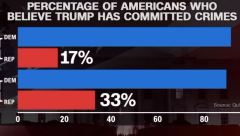 Most Americans Believe Trump Committed Crimes - Democrat vs Republican