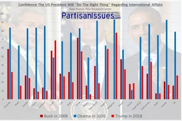 VIDEO: Confidence in US President Collapses Everywhere Except Russia & Israel