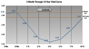 US yield curve May 2019