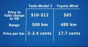 hydrogen Toyota Muri vs battery Tesla Model 3 charging cost 2018