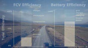 hydrogen vs battery efficiency