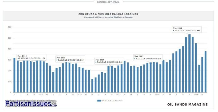 crude by railcar loadings 2015 - 2019