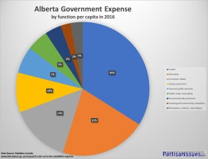 Alberta Provincial Budget Expenses - Education and Health Care Make 50 Percent of Spending